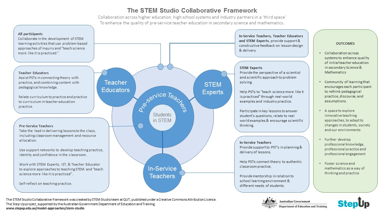 Collaborative Teaching Reaping The Benefits ~ Stem studio collaborative framework step up